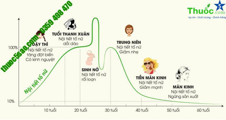 active-endocare-giup-can-bang-noi-tiet-to-nu-het-sam-da-boc-hoa-chay-xe-anh-1