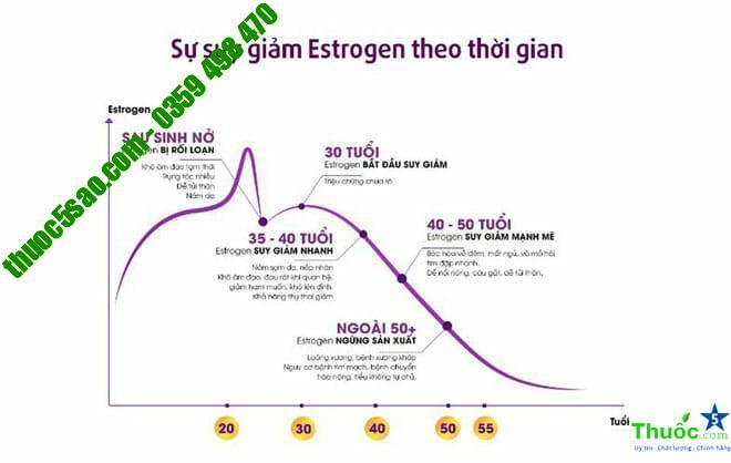 Sự suy giảm của Estrogen theo thời gian